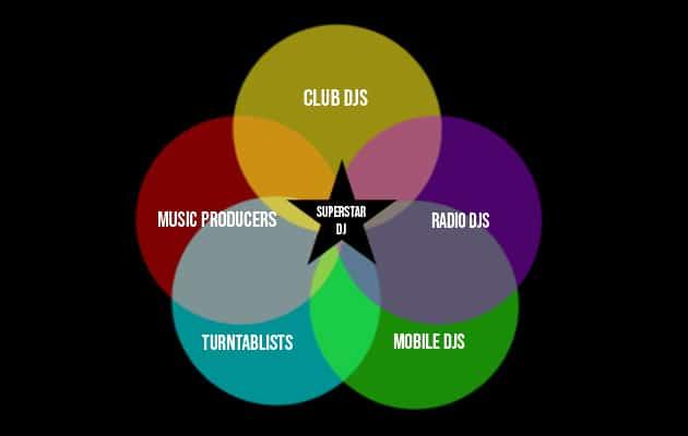DJ diagram