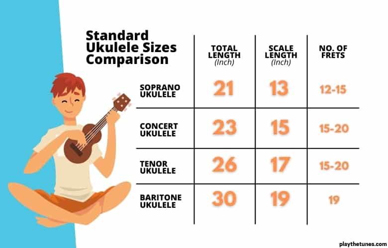 Ukulele Standard Sizes